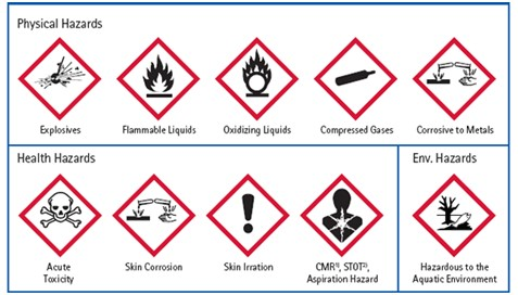 Image result for chemical hazard symbols and meanings